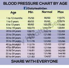 Blood Pressure Chart By Age Daily Healthgen Normal Max 9060