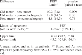 Differences In Pef Values Obtained With The Old And New Pef
