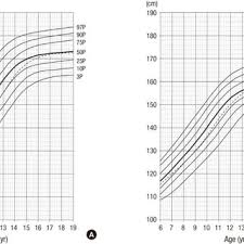 Chow Chow Height Chart Longitudinal Height Standard Curves In Korean Children And