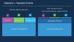 What Is Xamarin 2016 May