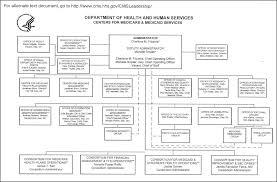 Cms Org Chart 33 Skillful Cms Chart
