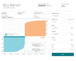 Gemini Btc Chart Gemini Bitcoin Hack Ethereum In Simple Terms Ouellet Tree
