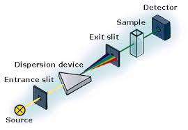 Across The Spectrum Instrumentation For Uv Vis Spectrophotometry