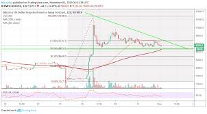 Xbt Usd Analysis Bitcoin Hunting For A Buy Zone Is It Time