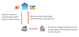 Is Your Processor Pocketing Your Credit Card Processing Fee
