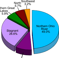 Complete Ohio River Charts Free Download Pie Chart Showing The Transport From The Particular Areas