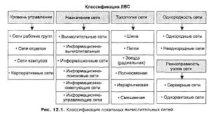 Реферат Локальные сети и современная организация внутреннего  Локальные сети и современная организация внутреннего документооборота
