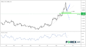 Xau Xag Chart Silver Could Still Outshine Gold Over The Near Term Xau