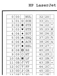Ansi Character Chart Hp Laserjet Symbol Set Chart