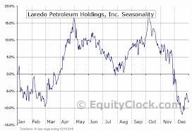 Laredo Petroleum Holdings Inc Nyse Lpi Seasonal Chart