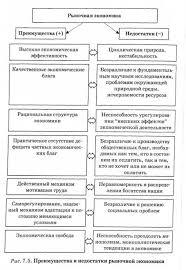 Основные субъекты рыночной экономики Государство как субъект  Преимущества и недостатки рыночной экономики