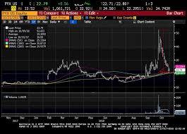 Pyx Stock Chart