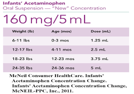 Infant Acetaminophen New Dosage Chart Atkinson Family Practice Informs Parents Of Acetaminophen