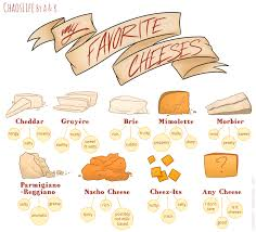 Cheese Melting Chart Chaoslife Cheese Chart