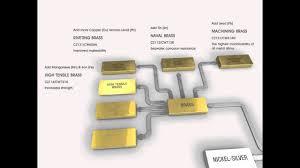 Brass Alloys Brass Cz121 Properties Fabrication And
