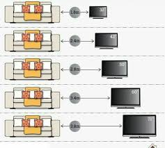 how far tv from sofa yenanchen