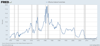 Fred Mortgage Rates Chart File Federal Funds Rate History And Recessions Jpg
