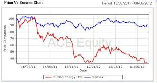 Suzlon Stock Price Chart Chart Suzlon Gets 45 Day Extension For June Fccbs Firstpost