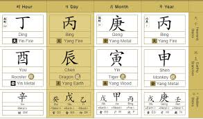 Bazi Chart Reading Year Of The Fire Monkey What Is In Store For 2016