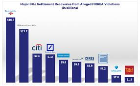 State False Claims Act Chart Firrea Whistleblowers Mceldrew Young