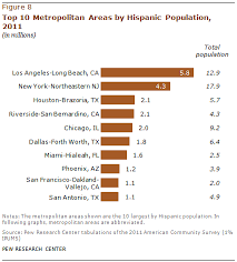 What Is A Metropolitan Iv Ranking Latino Populations In The Nations Metropolitan