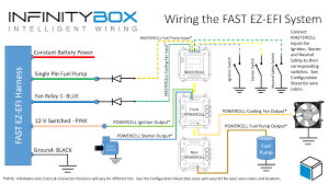 wiring the fast ez efi bull infinitybox wiring diagram showing how to wire the fast ez efi system to the mastercell