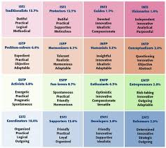 Your Personality Chart The Mbti Helps Us Understand Ourselves Better The Ford