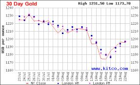 Kitco Silver And Gold Charts Libertyclick Org