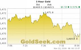 Hourly Gold Chart 1 Hour Live Gold Price Chart Intraday