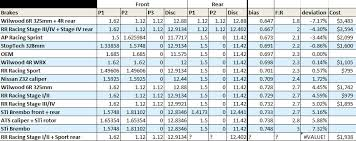 Brake Caliper Piston Size Chart Which Big Brake Kit Bbk Should You Get For The Brz Frs