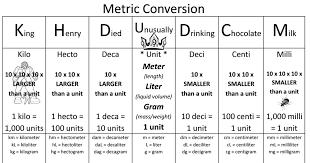 47 Punctual Metric Conversion Chart Anagram