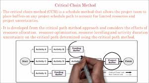 45 Pmp What Is Project Critical Chain Method Explain Project