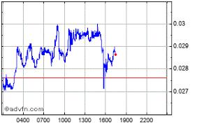Wirex Token Price Wxtusdt Stock Quote Charts Trade