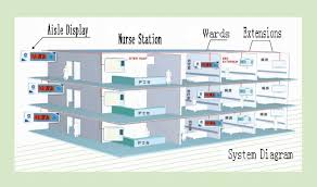 hospital wiring system hospital image wiring diagram nurse call system wiring specifications nurse auto wiring on hospital wiring system