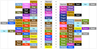 69 Most Popular Pokemon Go Tyoe Chart