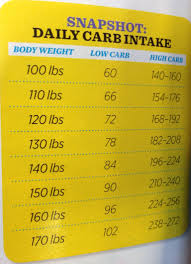 Daily Carb Intake Chart Daily Carb Intake Nutrition