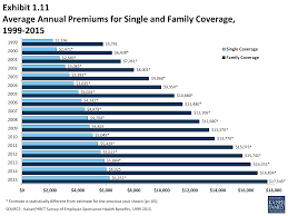 average annual premiums for single and family coverage 1999 2016