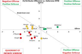 Basketball Plus Minus Chart Khris Middleton The Plus Minus Star Of Milwaukee Bucks For
