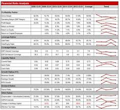 9 10 Financial Ratio Excel Template Juliasrestaurantnj Com