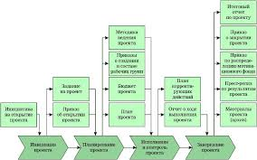 Цели и задачи курсовой работы бухгалтерский баланс Без посредников  Бухгалтерский баланс предприятия его значение формирование