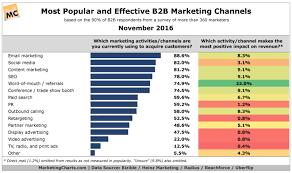 Marketing Channels Top B2b Marketing Channels