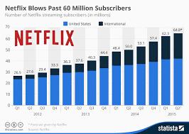 Netflix Subscribers Chart Netflix Turns 20 Netflix Streaming Netflix What Is Netflix