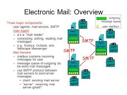 how imap works mail server fitri setyorini content smtp pop3 how mail server works