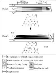 Graphite Flake Size Chart Geological Characteristics Metallogenic Regularities And