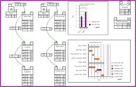 Standard Work Chart Example Evsm Application Examples Evsm