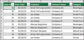 Sample Data For Pivot Table Create And Share A Dashboard With Excel And Microsoft Groups Excel