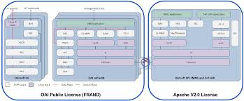 Oai License Model Openairinterface