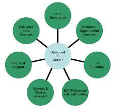 Call Center Operations Call Center Services Bello Vista Technologies Blog
