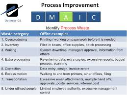 Performance Improvement Plan Definition Unique 48 Process Improvement Examples To Drive Growth Tallyfy