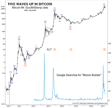 Bitcoins Popularity Resembles That Of Gold In 2011 Right